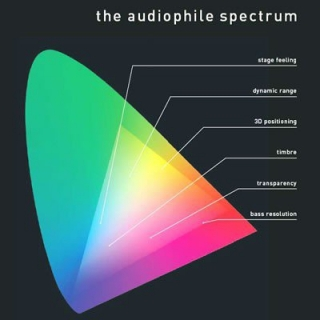 LP Vienna Art Orchestra-Audiophile Spectrum
